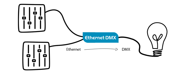 ethernet dmx コンバーター ルミネックス
