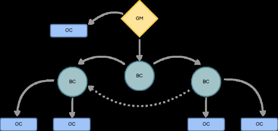 PTPv2 Timing protocol in AV networks